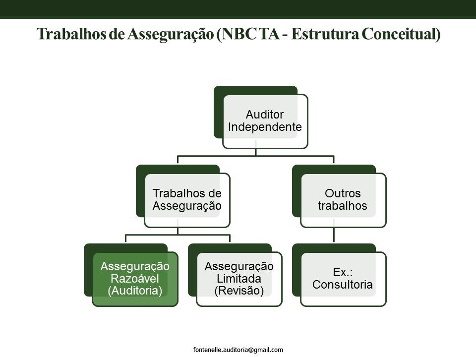 NBC TA Estrutura Conceitual - Análise das alterações! eb412d0346