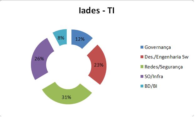 Iades_TI