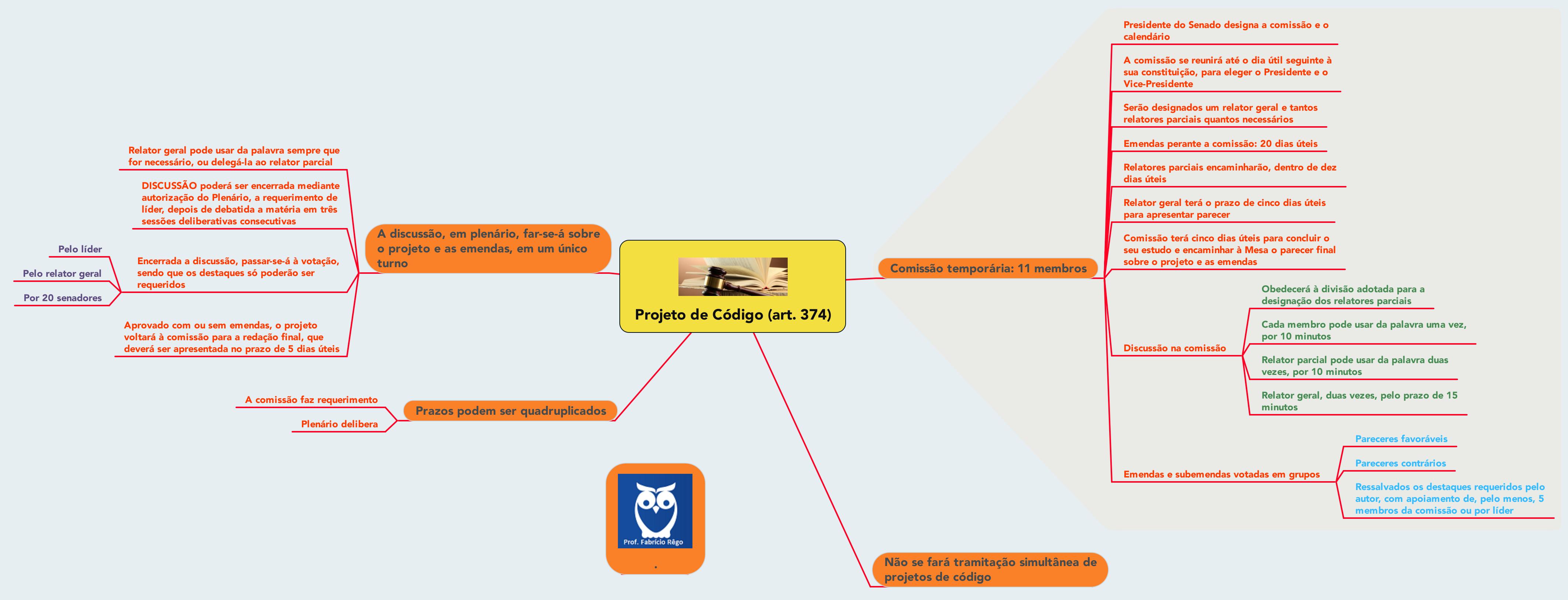 mapas mentais carreiras policiais pdf download