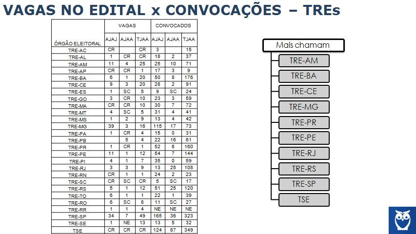 concurso TREs convoc 2