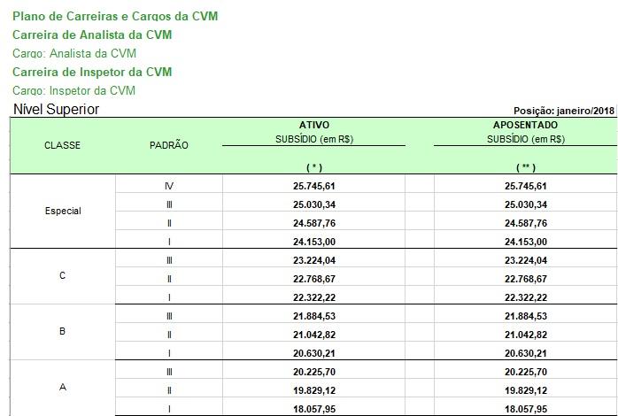 Remuneração Concurso CVM 2018