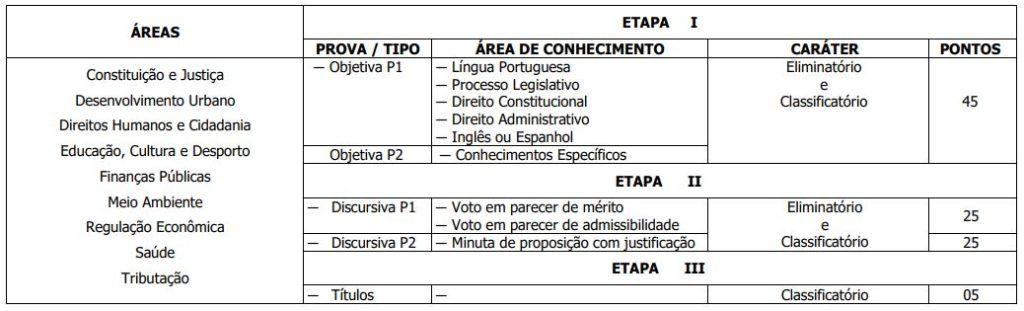 Etapas Concurso CLDF Consultor Legislativo