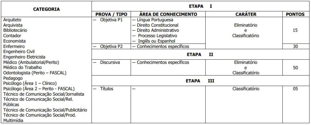 Etapas Concurso CLDF Consultor Técnico Legislativo