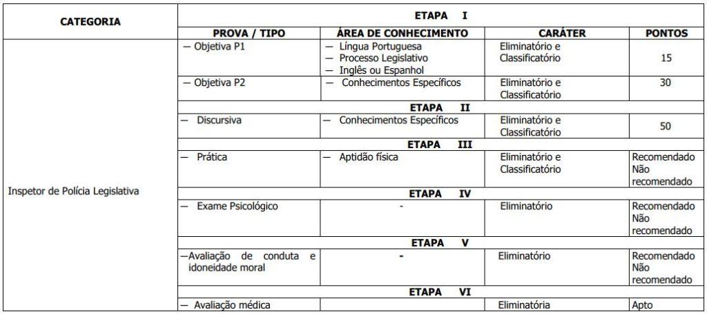 Etapas Concurso CLDF Consultor Técnico Legislativo 2