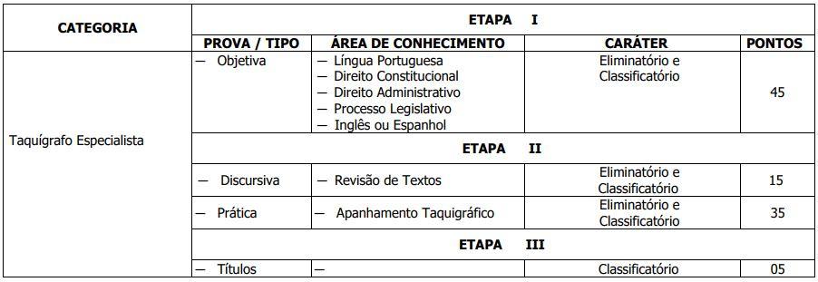 Etapas Concurso CLDF Consultor Técnico Legislativo 4