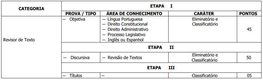 Etapas Concurso CLDF Consultor Técnico Legislativo 5
