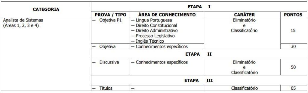 Etapas Concurso CLDF Consultor Técnico Legislativo 6