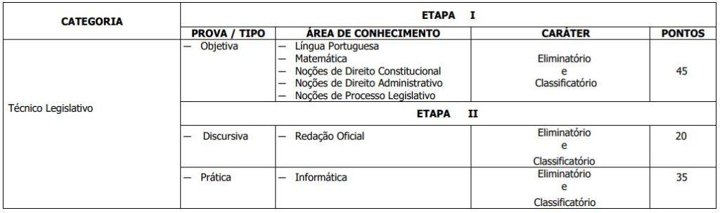 Distribuição de matérias para a prova objetiva de Técnico Legislativo