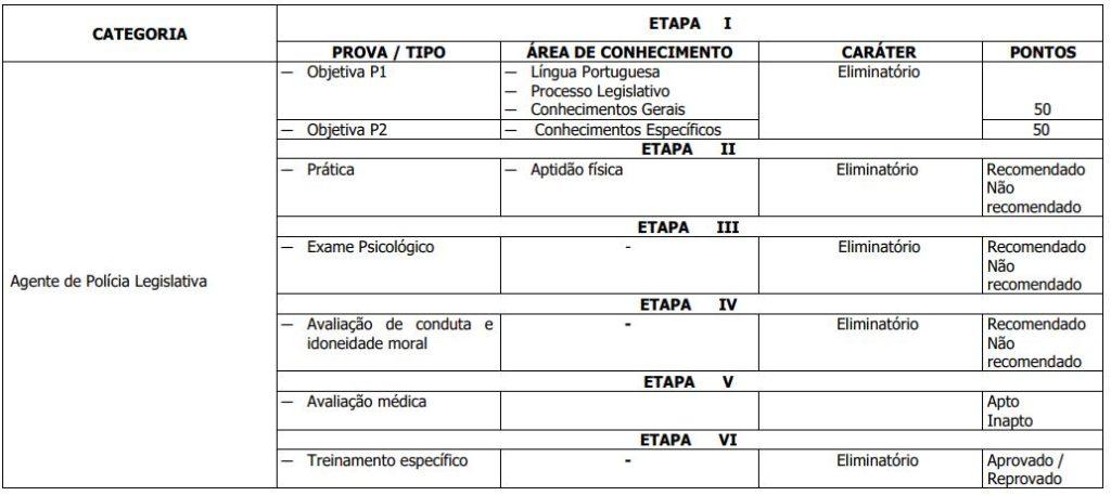 Distribuição de matérias para a prova objetiva de Agente de Polícia Legislativa