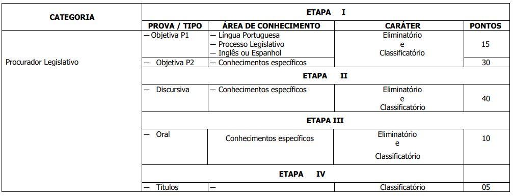 Etapas Concurso CLDF Procurador Legislativo