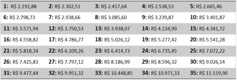 42b9b18a1 Na tabela abaixo, é possível ver a progressão salarial do cargo de Técnico  Bancário. Os valores de todos os cargos podem ser vistos no Portal da ...