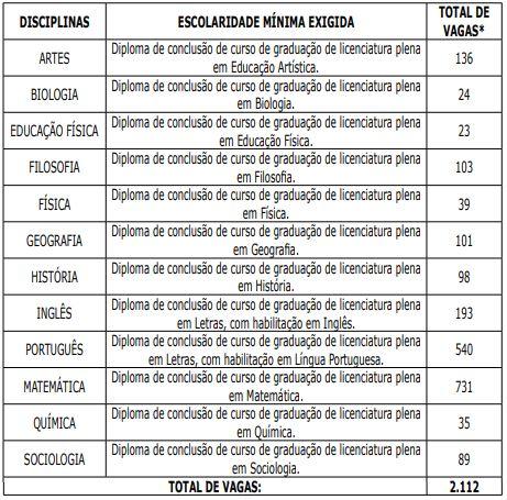 Governo do PA vai abrir concurso para 2.112 vagas de professor