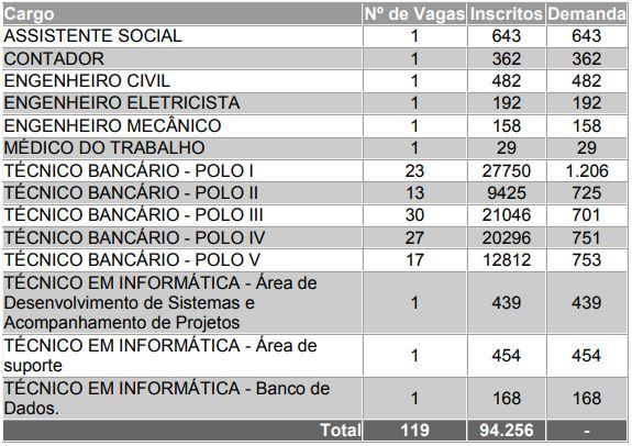 0ad1317a8 Veja na tabela abaixo, divulgada pela banca, a relação de quantidade de  inscritos por vaga/cargo: