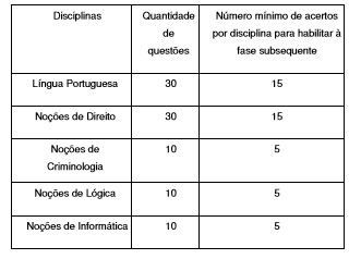 concurso pc sp investigador