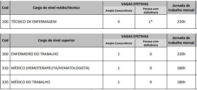 Cargos Concurso Hemocentro SP