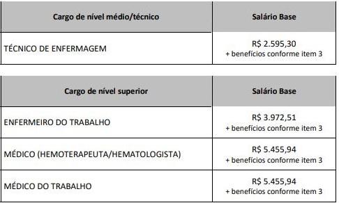 Remuneração Concurso Hemocentro SP
