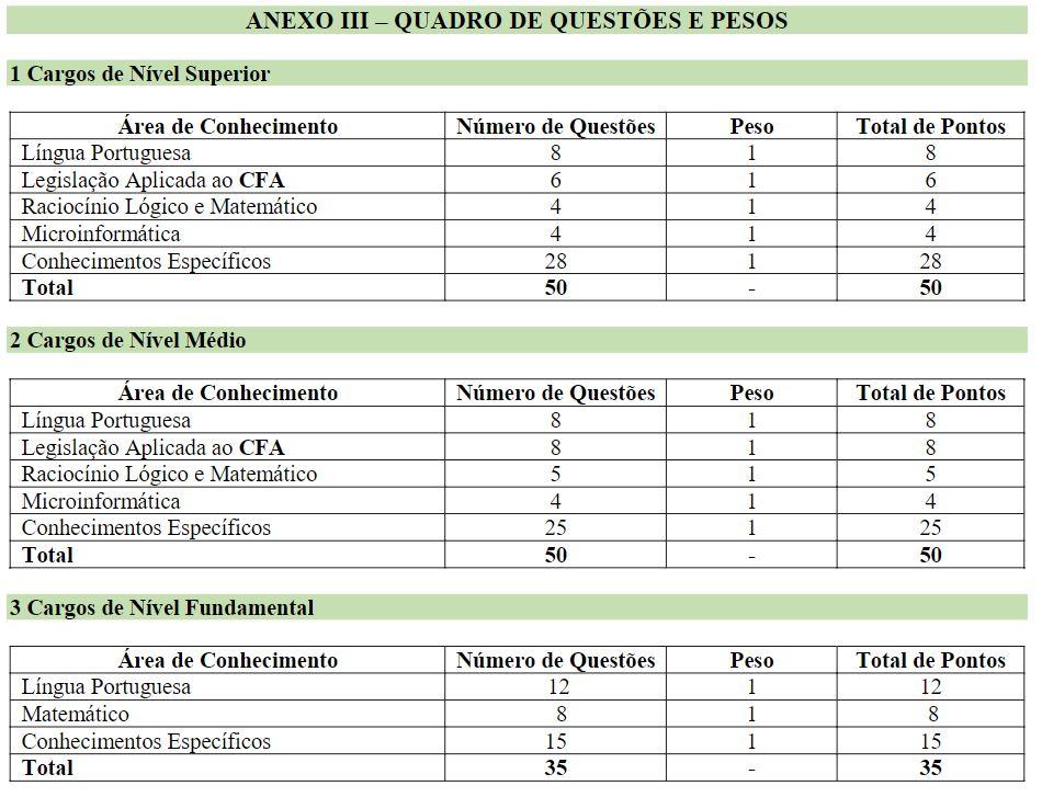 Concurso CFA 2018: Edital previsto com iniciais de até R$ 7 mil