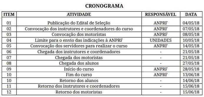 cronograma CFI PRF