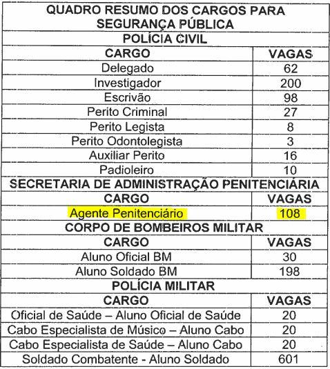 quadro resumo para segurança pública - concurso agente penitenciário AM