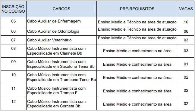 Quadro de cargos, vagas e requisitos do concurso PM AM.