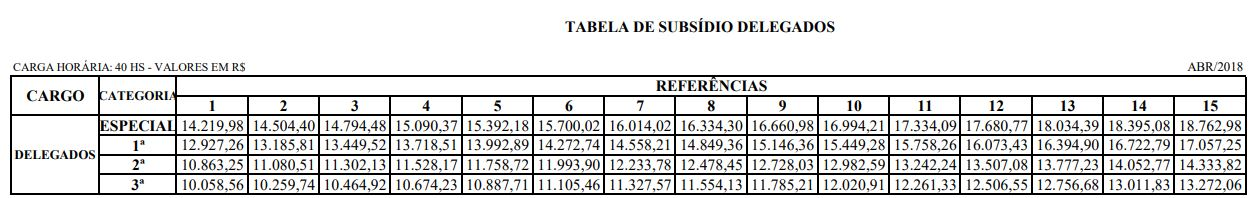 Concurso Delegado ES: Tabela de remuneração do cargo de Delegado em todas as classes e categorias.