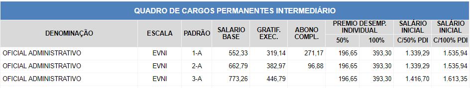 tabela remuneratória oficial administrativo concurso secult sp