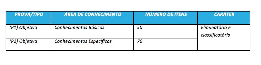 Distribuição de itens no edital INSS