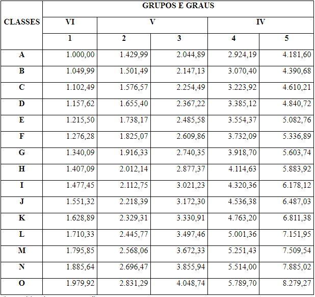 Concurso Detran RN: Quadro com os vencimentos básicos, de acordo com as classes e graus, dos cargos públicos de provimento efetivo do Detran.