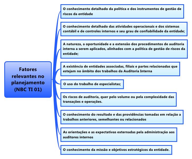 Sefaz Go Auditor Fiscal Auditoriarevisão De Véspera