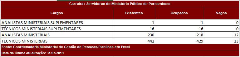 concurso MP PE: quantitativo de cargos vagos no órgão.