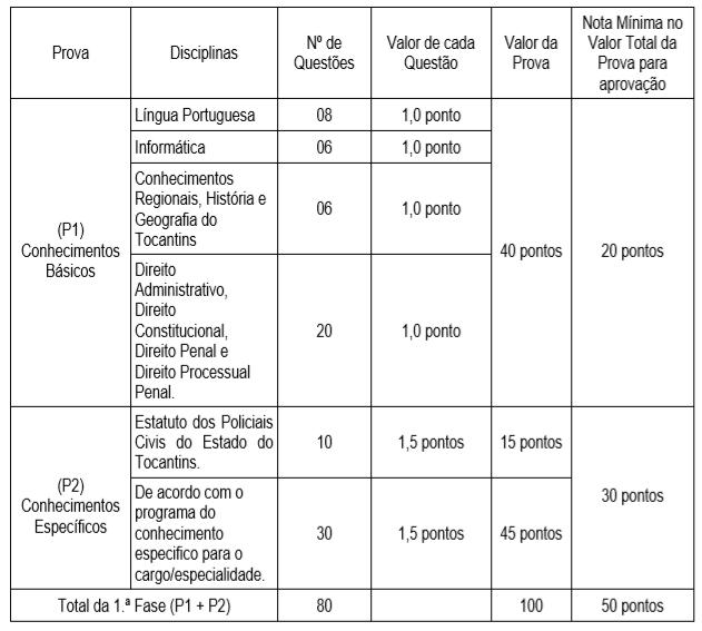 Tabela de provas da última edição do concurso PC TO