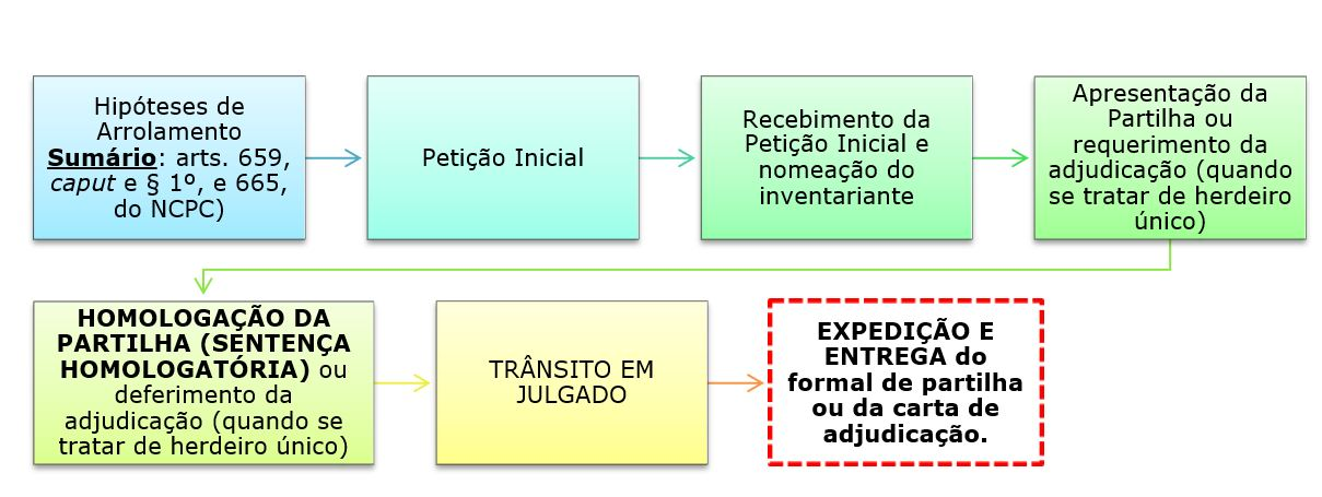 2eec73ce13 Importante destacar que o art. 664 do NCPC refere-se ao arrolamento comum ordinário