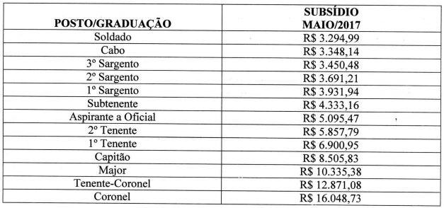 Remuneração Bombeiros PI Lei 7.081 21/12/2017