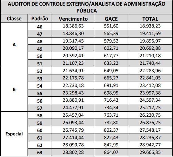 Remuneração Auditor Concurso TCDF