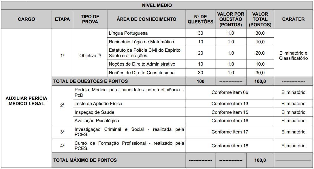 Distribuição de questões e matérias PC ES - auxiliar de perícia