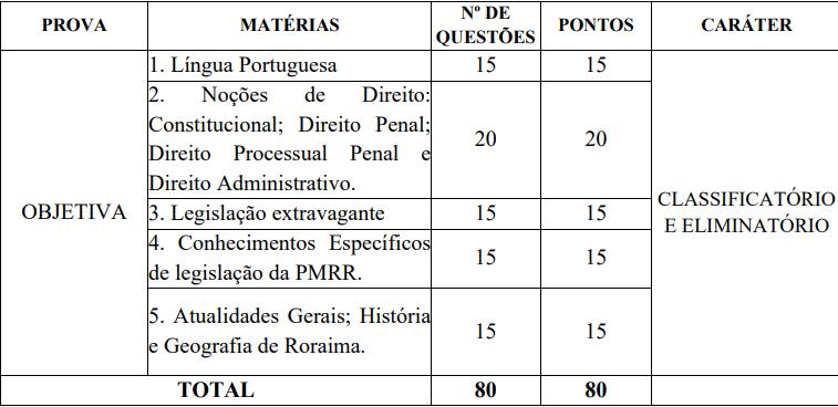 quadro de disciplinas da prova objetiva do concurso PM RR
