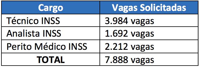 vagas INSS