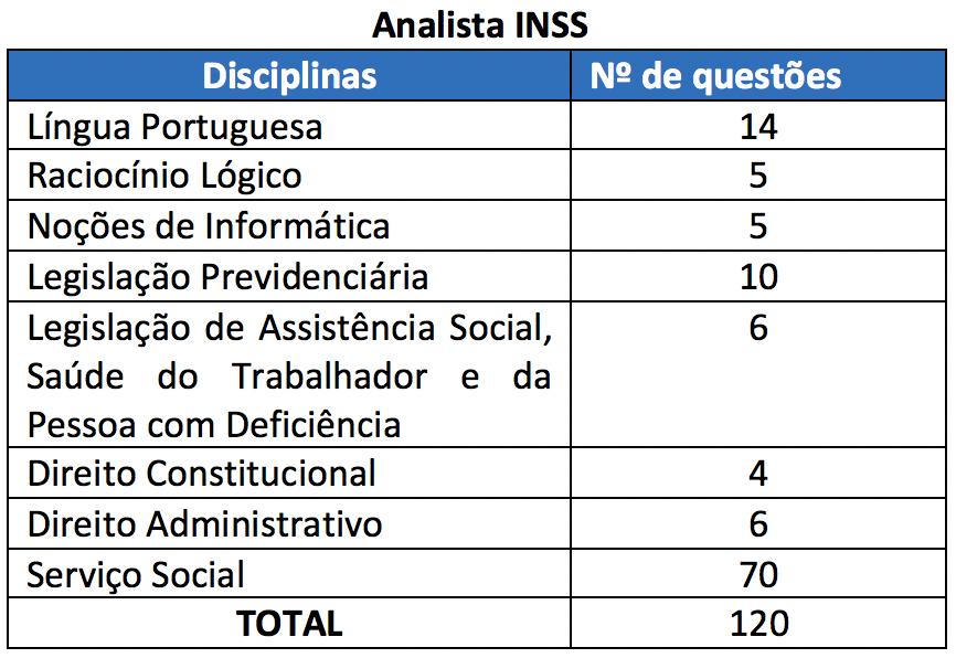 matérias INSS analista