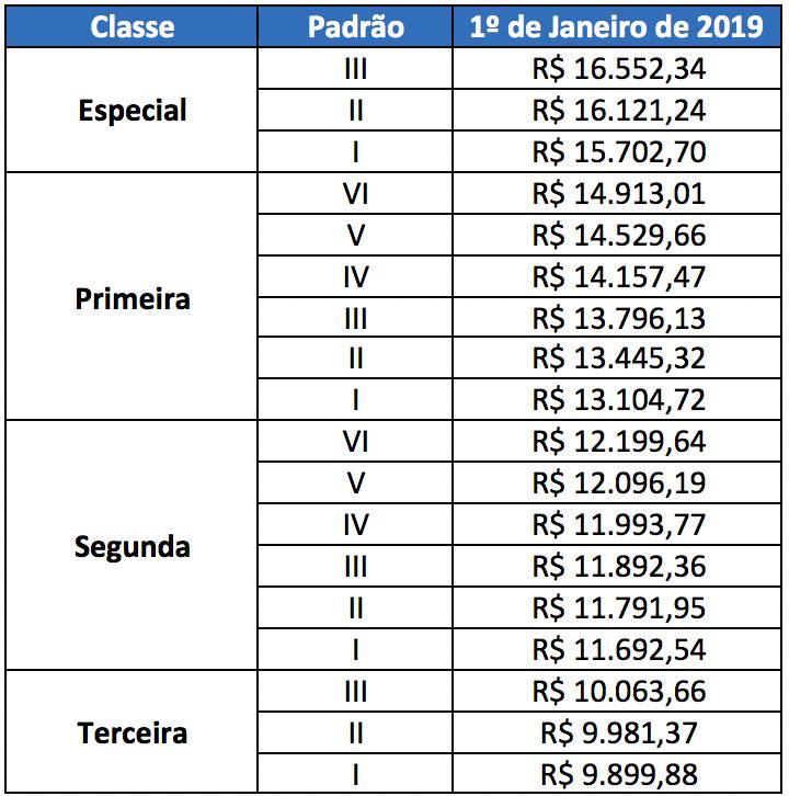 Concurso PRF - Tabela Remuneratória do cargo de Polícia Rodoviária Federal