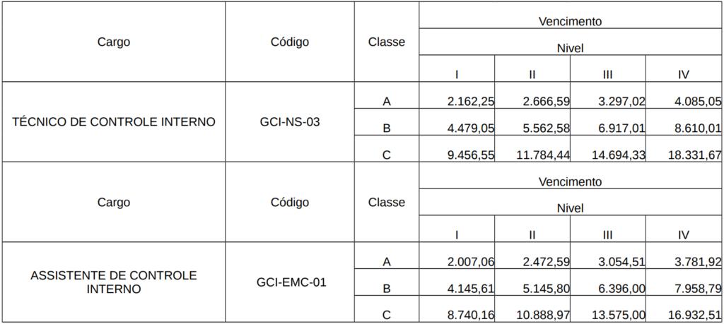 Continuação da Tabela remuneratória dos servidores do co concurso Prefeitura Porto Velho.