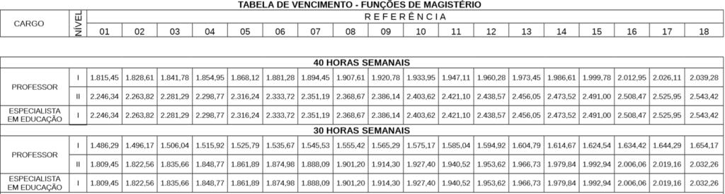 Concurso Prefeitura Porto Velho: tabela de remuneração para o magistério.