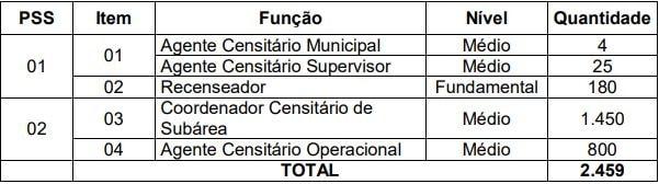Vagas Concurso IBGE Temporários