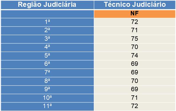 Nota de corte TJ-RJ Técnico Judiciário