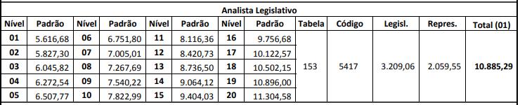 Remuneração analista legislativo do concurso Alesp
