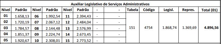 Remuneração Concurso ALESP auxiliar de serviços administrativos