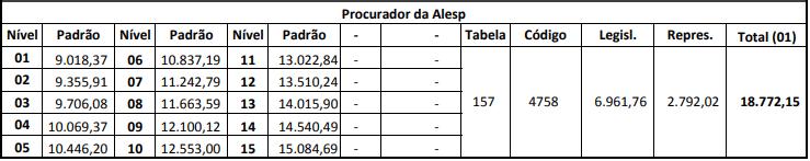 Remuneração de Procurado do Concurso Alesp