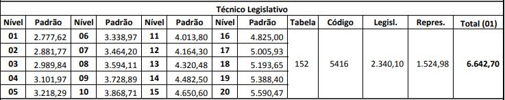 Remuneração Concurso ALESP Técnico Legislativo