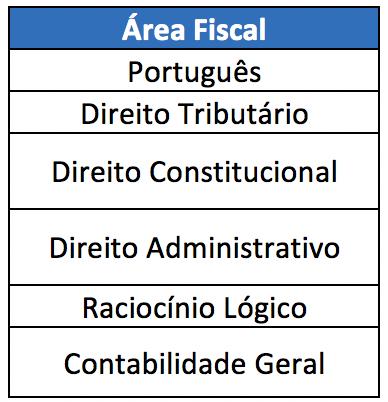 Matérias básicas da Área Fiscal