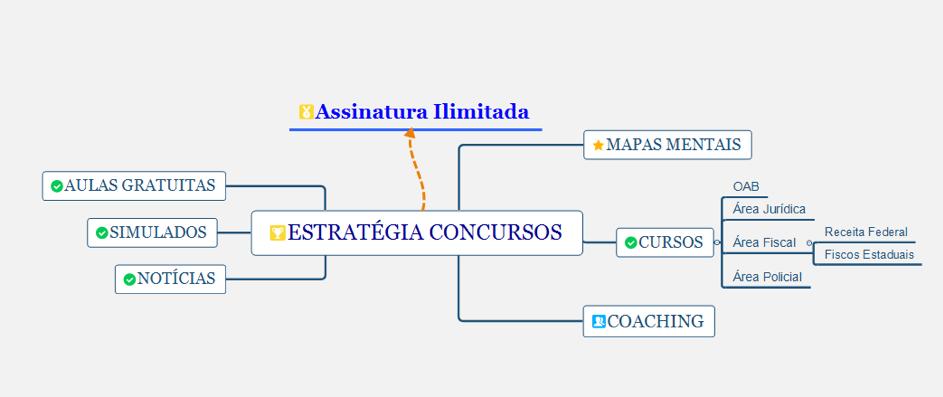 mapa mental policia civil