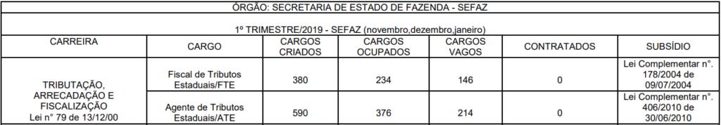 Cargos vagos Sefaz MT